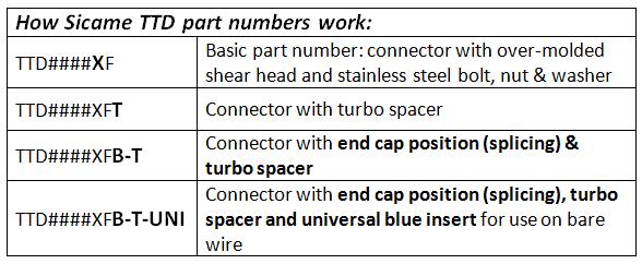 ttd-naming-chart.png